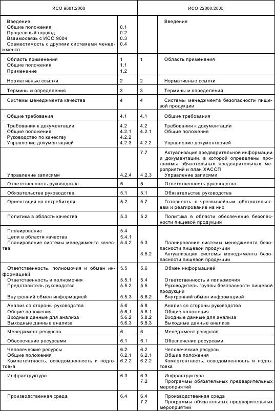 Комментарии к пунктам 7 и 8 исо 9001-2000 сертификация rohs в россии